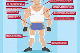 Steroids Side Effects Steroid Side Effects Visual Ly