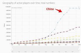 Hunt Showdown Steam Charts Evolve Steam Charts