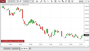 Ninjatrader Renko Charts Installing And Configuring Renko Optimiser Indicator For