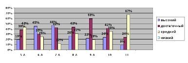Анализ контрольных работ по немецкому hello html 373556a5 gif