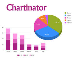 Google Charts Table Chartinator Transform Html Table Into Google Charts