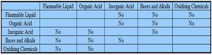 Incompatible Chemicals And Their Storage Pure Chemicals Co