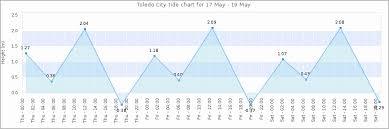 Tide Chart For Charlestown Ri Why Is Tide Chart Charlestown