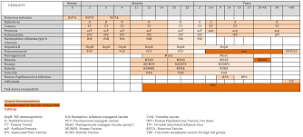 Vaccination Schedule Wikiwand