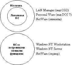Реферат Сетевые ОС com Банк рефератов сочинений  На практике сложилось несколько подходов к построению сетевых операционных систем рисунок 1 3