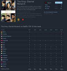 TOP TV Shows on Netflix in the World... - The King: The Eternal Monarch  K-drama