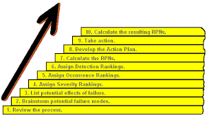 process failure modes and effects analysis 10 steps to an fmea qualitytrainingportal