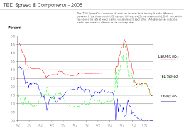 The Ted Spread And Europe Another Risk Premium Macrofinance
