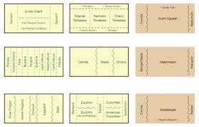 Arugula Companion Planting Chart Top Companion Planting Chart Map And Guide Companion