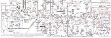 metabolism process simple. some metabolic pathways that impact glucose fermentation to ethanol metabolism process simple d