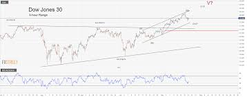 Djia Index Futures Chart Is Will Make Dow Jones A New All Time High
