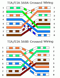 568a or 568b wiring scheme wiring diagram 5 5e cat 6 cabling tutorial and faq s paring t568a and t568b wiring