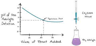 Titration Curves Equivalence Point Article Khan Academy