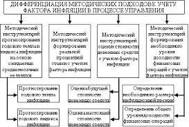 Курсовая по финансам влияние финансов на процесс инфляции в россии  Курсовая по финансам влияние финансов на процесс инфляции в россии