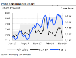 Sgxs Share Price Correction Over Nifty Dispute Deemed