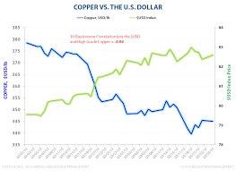 Copper Dollar Chart Copper And The Dollar