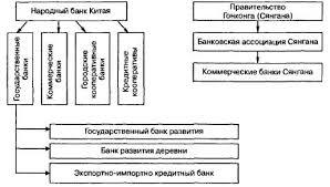 Банковское дело История возникновения и развития банковского дела  Банковская система Китая 10 С 28
