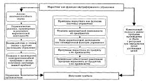 Технологии маркетинговой деятельности Курсовая работа страница  Маркетинг как специфическая функция внутрифирменного управления