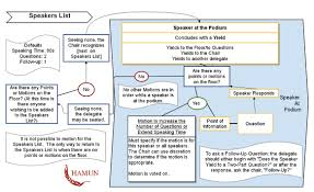 Issue Resolution Procedure Flow Chart Rules Of Procedure Hamun 45