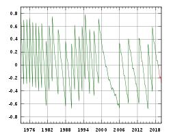 Zulu Time Conversion Chart Pdf Coordinated Universal Time Wikipedia