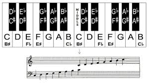 Right Hand Piano Notes Chart Learn The Notes On Piano Keyboard With This Helpful Piano Chart