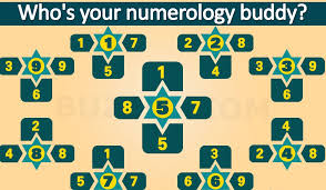 Numerology Chart Your Numerology Compatibility Chart Numbers With Your