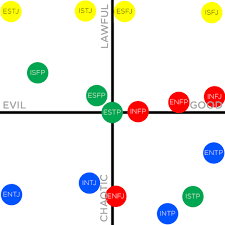 Flung Out Of Space Mbti Types As D D Alignments The Intp