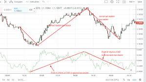 Chaikin Money Flow Cmf How To Analyze The Direction Of