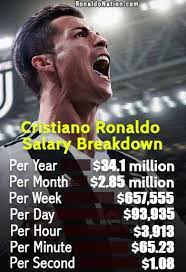 Lionel messi net worth hike to $500 million after signing new deal with barcelona club in year 2017. Lionel Messi Salary Per Second