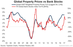 Global Property Prices And How They Correlate To Bank Stocks