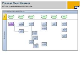 Account Receivable Process Flow Chart Ppt Scenario Overview 1 Purpose And Benefits Purpose Ppt