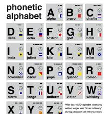 In many languages the spelling of an alphabet is different and vary greatly. Phonetic Alphabet Chart With International Morse Code And Signals Phonetic Alphabet Morse Code Gifts Morse Code
