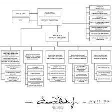 Fbi Org Chart Pearltrees