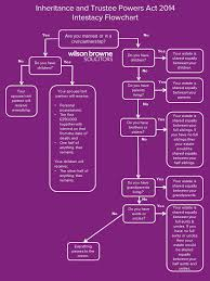 Probate Process Flow Chart Uk Intestacy Flowchart Wilson Browne