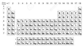 Periodic Table Chart Column Periodic Table Chart Periodic Table