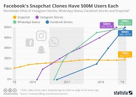 Chart Facebooks Snapchat Clones Have 500m Users Each