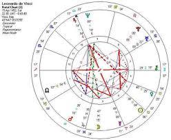 Birth Chart Ascendant Leonardo Da Vinci The Mechanics Of Genius Science Museum