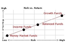 Risk Vs Return Chart Understanding Risk Return Ratio Cibc Wood Gundy