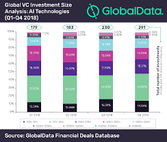 Low Value Deals Account For Dominant Share In Vc Investments