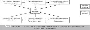 Основные направления развития научно технического потенциала ФГУП  2 Потенциал отраслевой науки