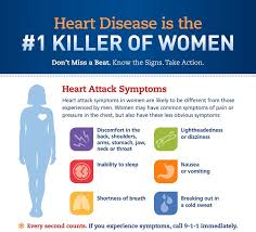 Heart Attack Chart Signs Of Heart Disease In Women Penn Medicine