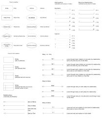 basic flowchart symbols and meaning entity relationship diagram entity relationship diagram symbols