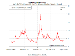 Is It Time To Start Taking Profits In Junk Bonds The