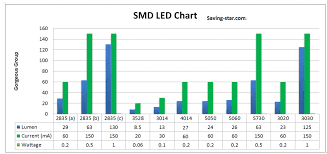Led Lumens Brightness Chart Smd Led Comparison Lumen Chart Know Differences Of Leds Smd Led
