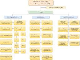 Cdc Organizational Chart Organizational Chart Ecf Saint Too Canaan College