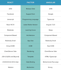 React Vs Angular What To Choose For Your App