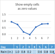 Excel Line Chart Skip Blanks Display Empty Cells Null N A Values And Hidden