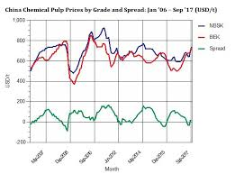 Pulp Prices Continue To Rise As Paper Producers Look To
