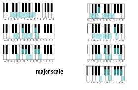 Major Scale Wikipedia