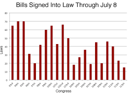 Bills Passed By Congress Per Year 113th Congress On Pace To Be Least Productive In Modern History